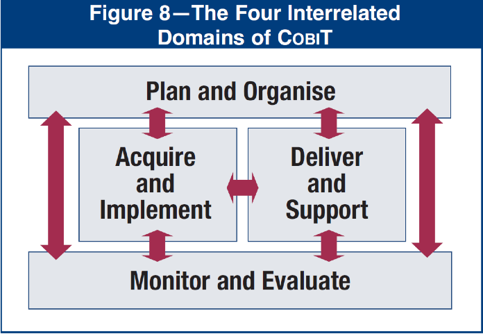 the four interrelated domain of CobiT