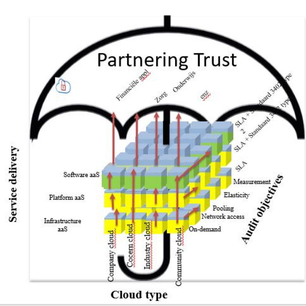 partnering-trust